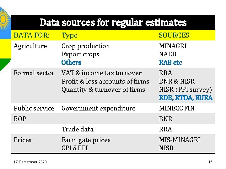 Data sources for regular estimates Mode of production (cont) DATA FOR: Type SOURCES Agriculture