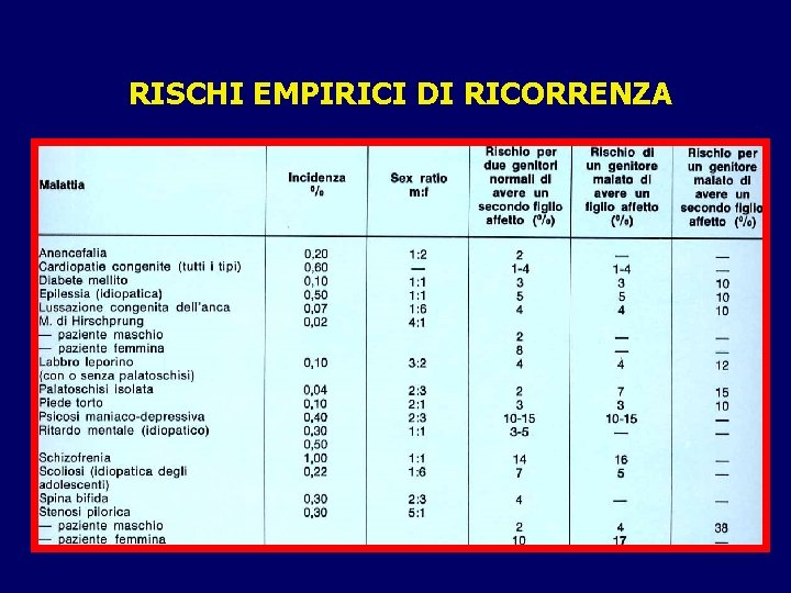 RISCHI EMPIRICI DI RICORRENZA