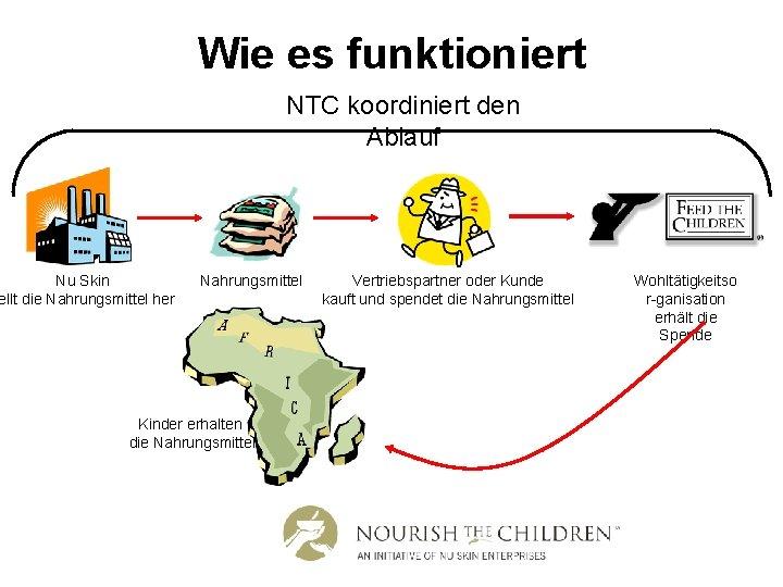 Wie es funktioniert NTC koordiniert den Ablauf Nu Skin ellt die Nahrungsmittel her Nahrungsmittel