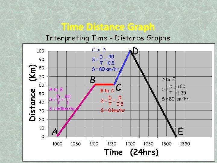 Time Distance Graph Interpreting Time – Distance Graphs