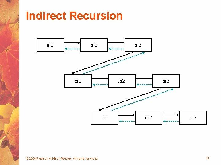 Indirect Recursion m 1 m 2 m 3 m 1 m 2 m 1