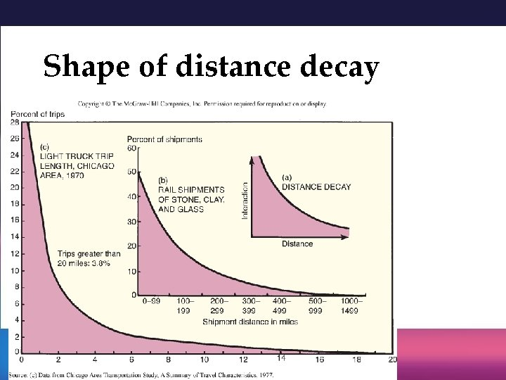 Shape of distance decay