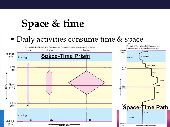 Space & time • Daily activities consume time & space Space-Time Prism Space-Time Path