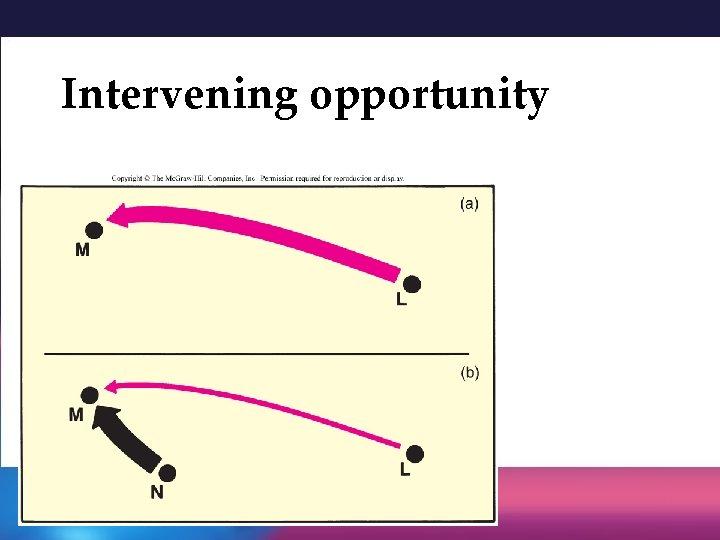 Intervening opportunity