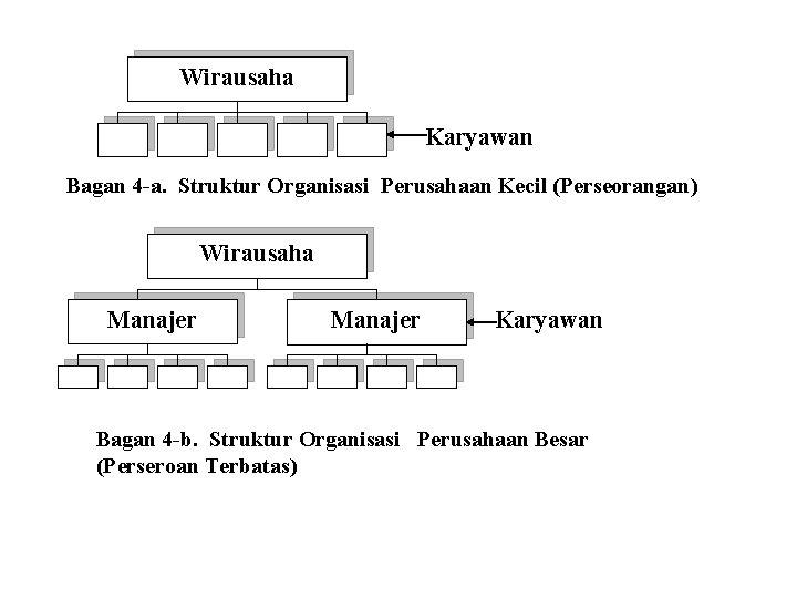Wirausaha Karyawan Bagan 4 -a. Struktur Organisasi Perusahaan Kecil (Perseorangan) Wirausaha Manajer Karyawan Bagan