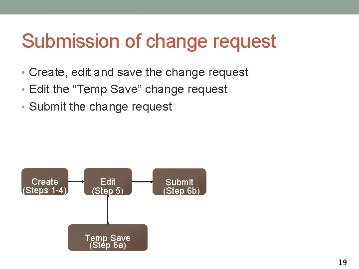 Submission of change request • Create, edit and save the change request • Edit