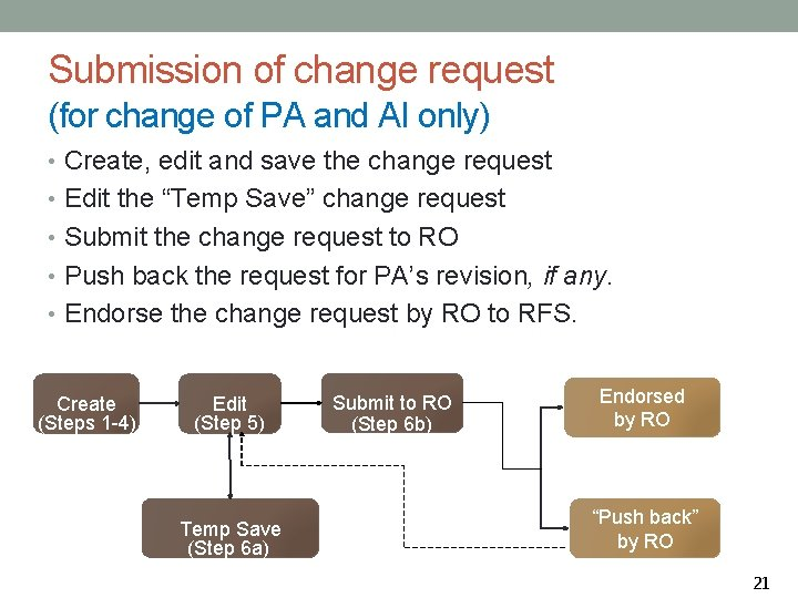 Submission of change request (for change of PA and AI only) • Create, edit