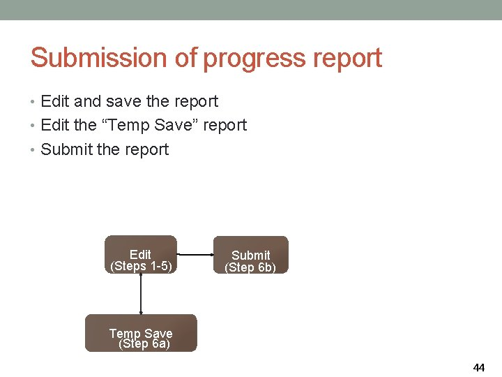"""Submission of progress report • Edit and save the report • Edit the """"Temp"""