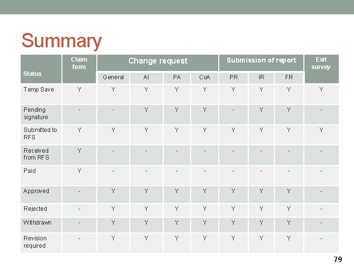 Summary Claim form Status Submission of report Change request General AI PA Co. A