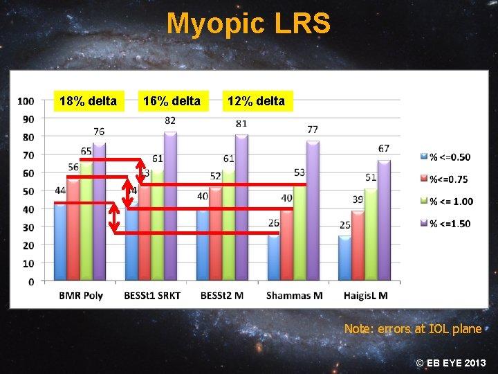 Myopic LRS 18% delta 16% delta 12% delta Note: errors at IOL plane ©
