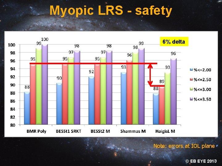 Myopic LRS - safety 6% delta Note: errors at IOL plane © EB EYE