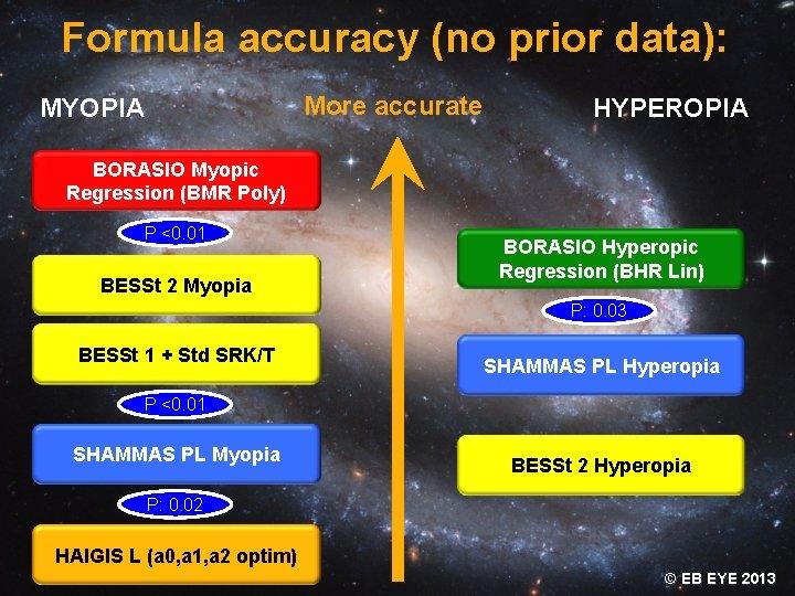 Formula accuracy (no prior data): More accurate MYOPIA HYPEROPIA BORASIO Myopic Regression (BMR Poly)