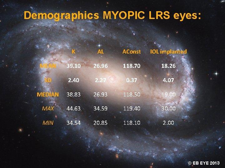 Demographics MYOPIC LRS eyes: K AL AConst IOL implanted MEAN 39. 10 26. 96