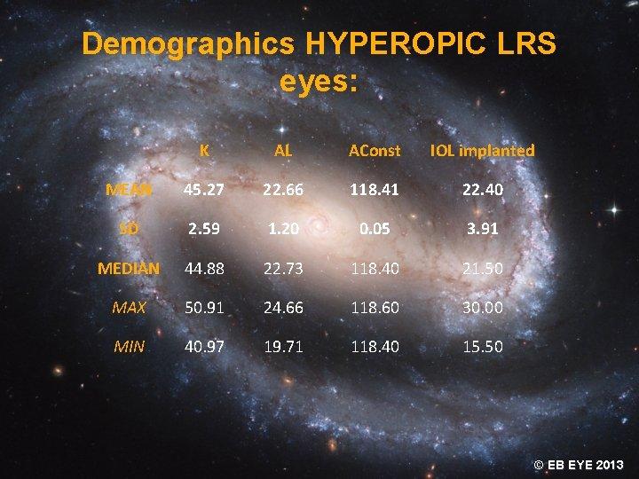 Demographics HYPEROPIC LRS eyes: K AL AConst IOL implanted MEAN 45. 27 22. 66