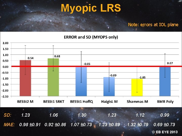 Myopic LRS Note: errors at IOL plane SD: * * p: 0. 000 *