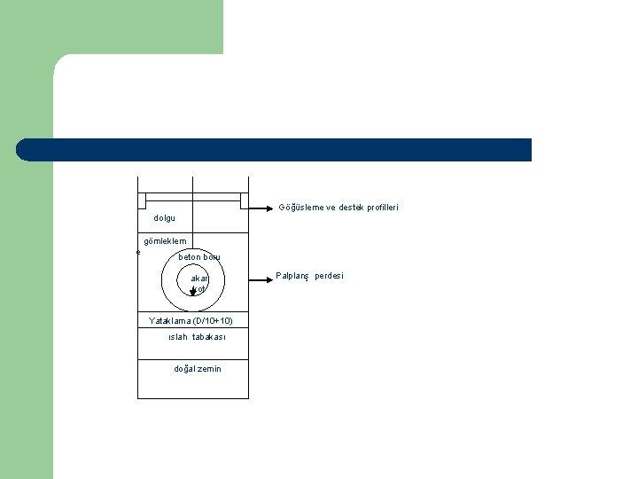 Göğüsleme ve destek profilleri dolgu gömleklem e beton boru akar kot Yataklama (D/10+10) ıslah