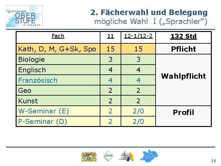 """2. Fächerwahl und Belegung mögliche Wahl I (""""Sprachler"""") Fach 11 12 -1/12 -2 132"""