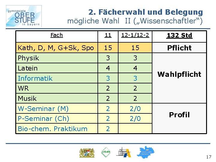 """2. Fächerwahl und Belegung mögliche Wahl II (""""Wissenschaftler"""") Fach 11 12 -1/12 -2 132"""