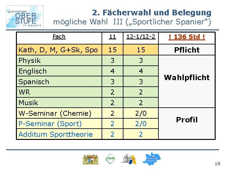 """2. Fächerwahl und Belegung mögliche Wahl III (""""Sportlicher Spanier"""") Fach 11 12 -1/12 -2"""