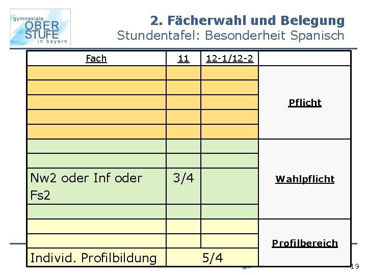 2. Fächerwahl und Belegung Stundentafel: Besonderheit Spanisch Fach 11 12 -1/12 -2 Pflicht Nw
