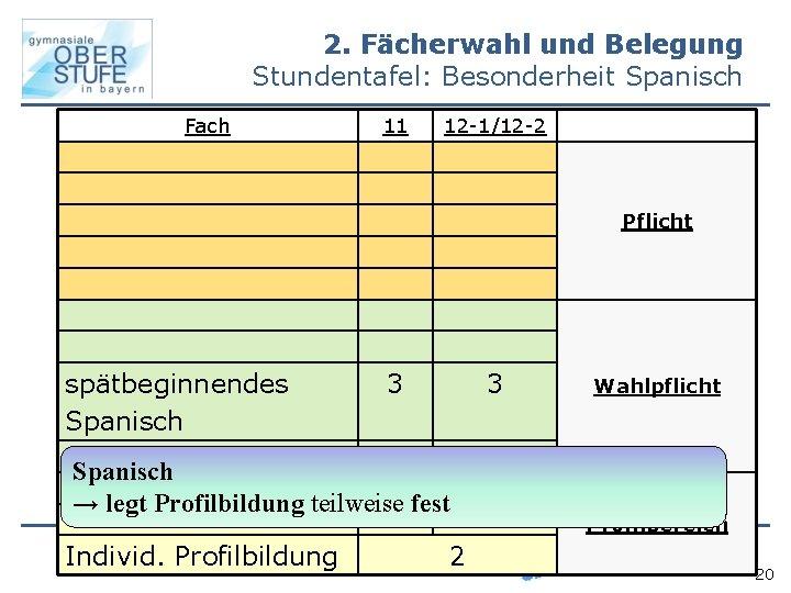 2. Fächerwahl und Belegung Stundentafel: Besonderheit Spanisch Fach 11 12 -1/12 -2 Pflicht spätbeginnendes