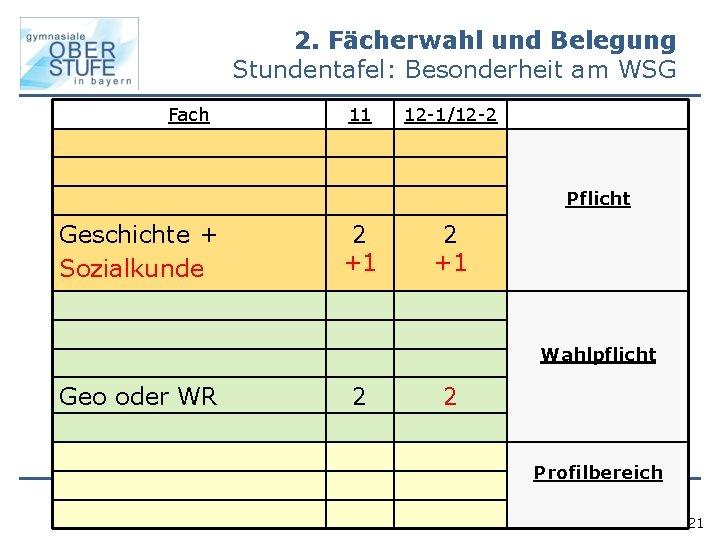 2. Fächerwahl und Belegung Stundentafel: Besonderheit am WSG Fach 11 12 -1/12 -2 Pflicht
