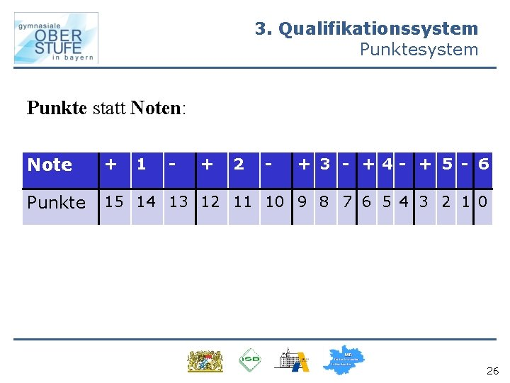 3. Qualifikationssystem Punkte statt Noten: Note + Punkte 15 14 13 12 11 10