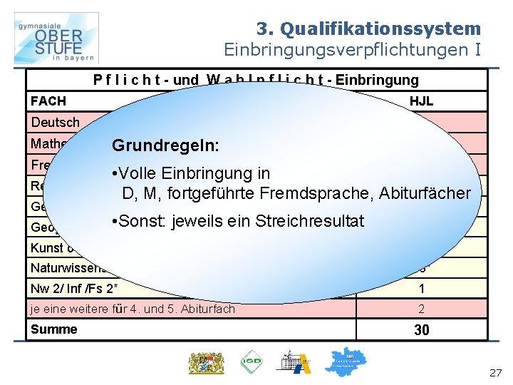 3. Qualifikationssystem Einbringungsverpflichtungen I P f l i c h t - und W