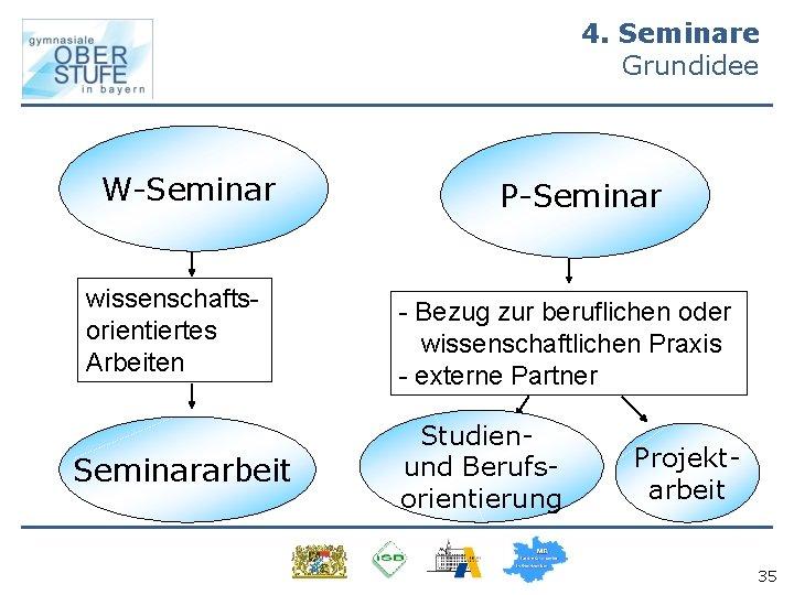 4. Seminare Grundidee W-Seminar wissenschaftsorientiertes Arbeiten Seminararbeit P-Seminar - Bezug zur beruflichen oder wissenschaftlichen