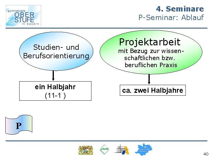 4. Seminare P-Seminar: Ablauf Studien- und Berufsorientierung ein Halbjahr (11 -1 ) Projektarbeit mit
