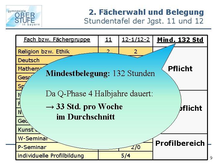 2. Fächerwahl und Belegung Stundentafel der Jgst. 11 und 12 Fach bzw. Fächergruppe 11