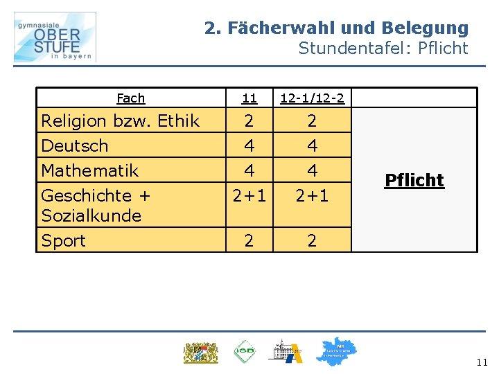 2. Fächerwahl und Belegung Stundentafel: Pflicht Fach 11 12 -1/12 -2 Religion bzw. Ethik