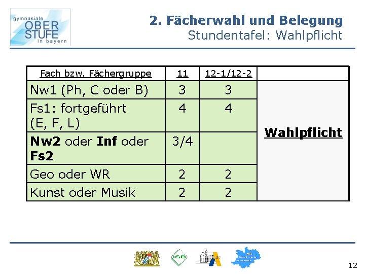 2. Fächerwahl und Belegung Stundentafel: Wahlpflicht Fach bzw. Fächergruppe Nw 1 (Ph, C oder