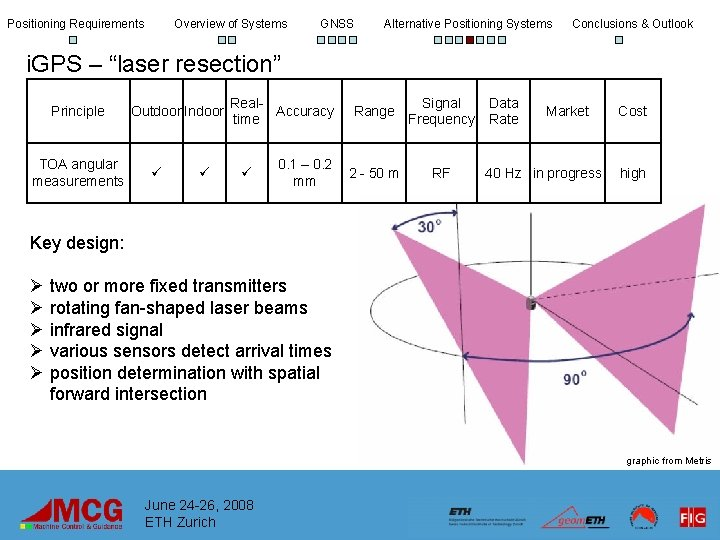 Positioning Requirements Overview of Systems GNSS Alternative Positioning Systems Conclusions & Outlook i. GPS