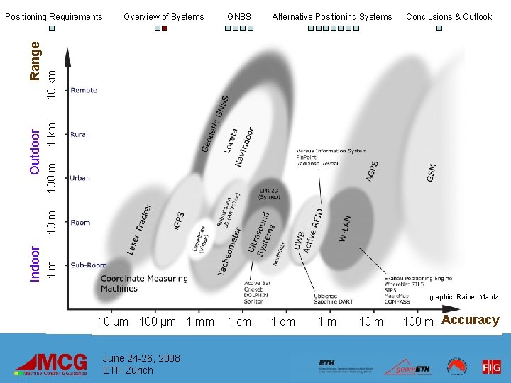 GNSS Alternative Positioning Systems Conclusions & Outlook 100 m 1 km 10 km Overview