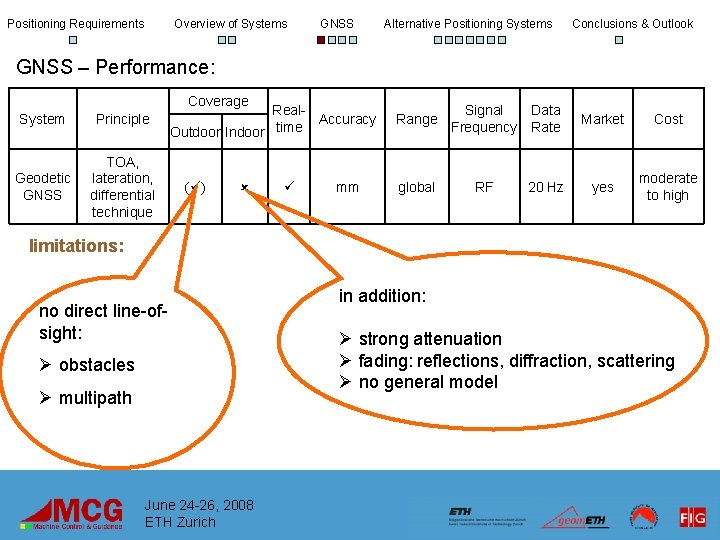 Positioning Requirements Overview of Systems GNSS Alternative Positioning Systems Conclusions & Outlook GNSS –