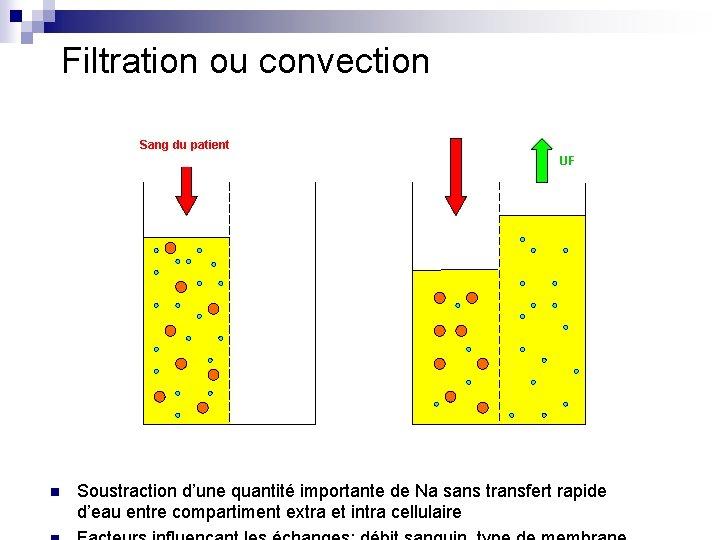 Filtration ou convection Sang du patient UF n Soustraction d'une quantité importante de Na