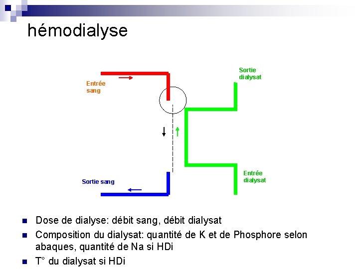 hémodialyse Entrée sang Sortie sang n n n Sortie dialysat Entrée dialysat Dose de