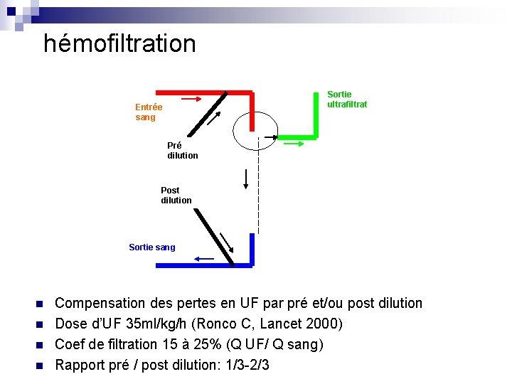 hémofiltration Sortie ultrafiltrat Entrée sang Pré dilution Post dilution Sortie sang n n Compensation