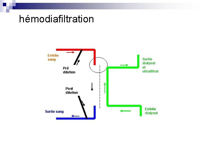 hémodiafiltration Entrée sang Pré dilution Sortie dialysat et ultrafiltrat Post dilution Sortie sang Entrée