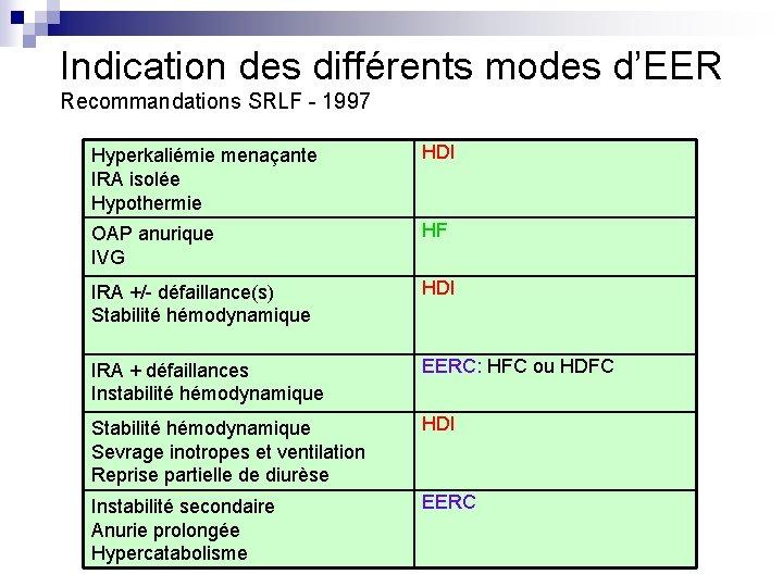 Indication des différents modes d'EER Recommandations SRLF - 1997 Hyperkaliémie menaçante IRA isolée Hypothermie