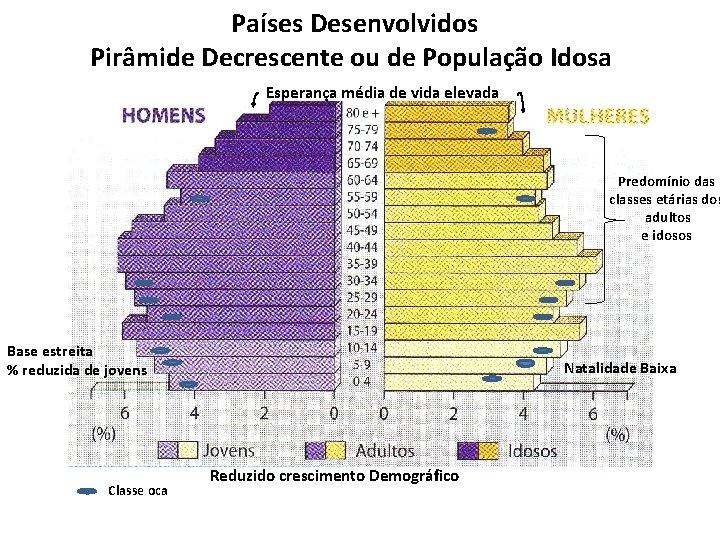 Países Desenvolvidos Pirâmide Decrescente ou de População Idosa Esperança média de vida elevada Predomínio