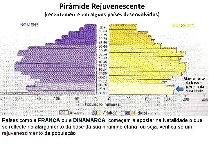 Pirâmide Rejuvenescente (recentemente em alguns países desenvolvidos) Alargamento da base – aumento da natalidade
