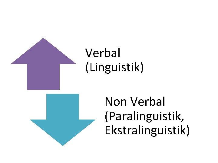 Verbal (Linguistik) Non Verbal (Paralinguistik, Ekstralinguistik)