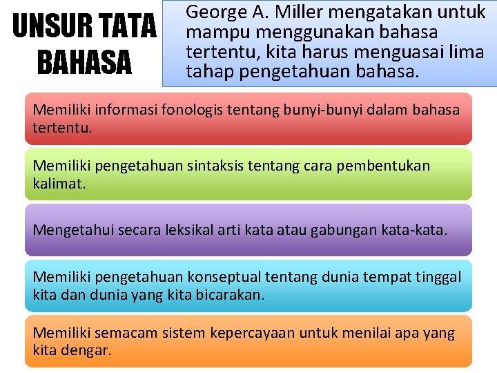 UNSUR TATA BAHASA George A. Miller mengatakan untuk mampu menggunakan bahasa tertentu, kita harus