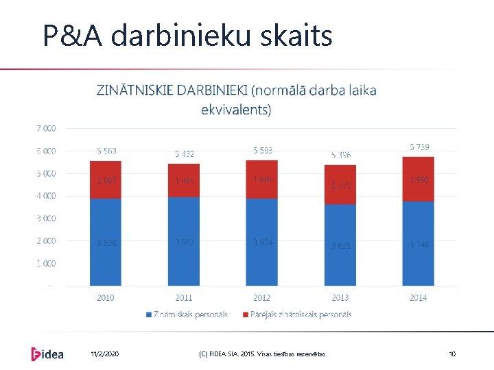 P&A darbinieku skaits 11/2/2020 (C) FIDEA SIA. 2015. Visas tiesības rezervētas 10