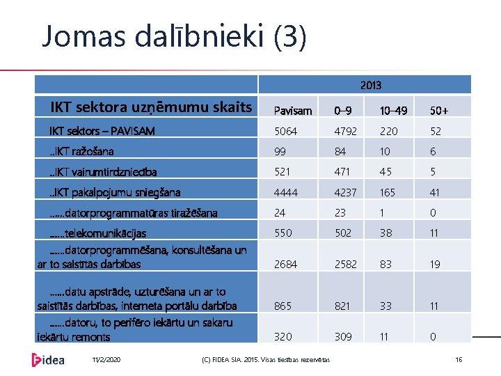 Jomas dalībnieki (3) 2013 IKT sektora uzņēmumu skaits Pavisam 0– 9 10– 49 50+