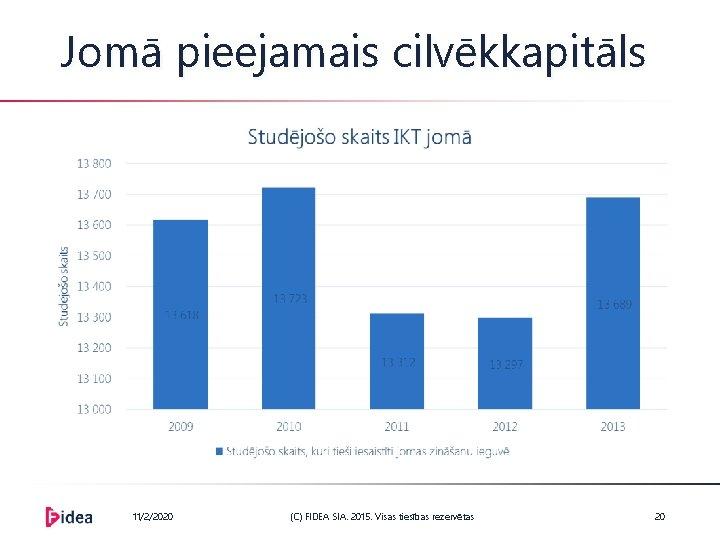 Jomā pieejamais cilvēkkapitāls 11/2/2020 (C) FIDEA SIA. 2015. Visas tiesības rezervētas 20