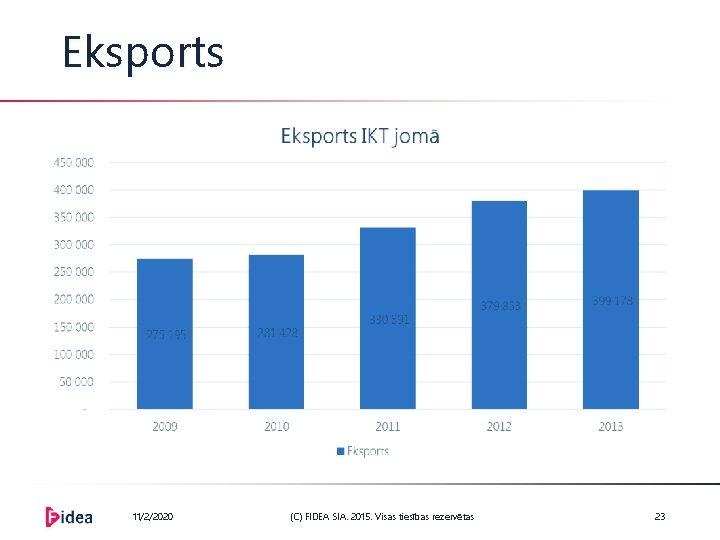 Eksports 11/2/2020 (C) FIDEA SIA. 2015. Visas tiesības rezervētas 23