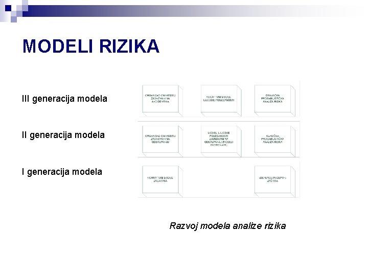 MODELI RIZIKA III generacija modela Razvoj modela analize rizika